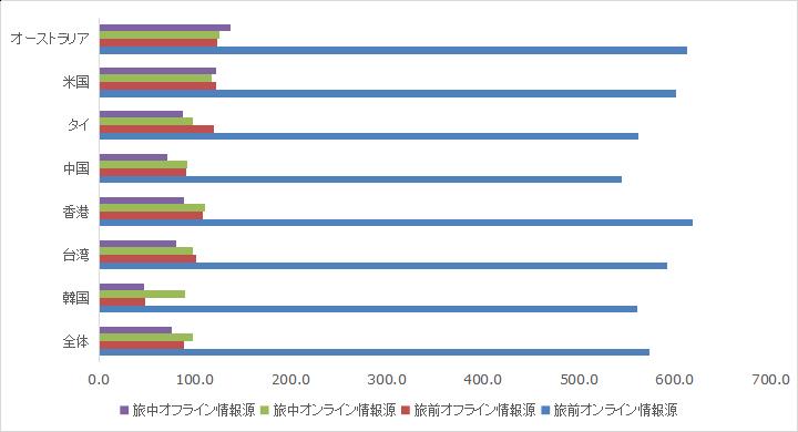 訪日旅行者オンライン・オフライン情報源の割合