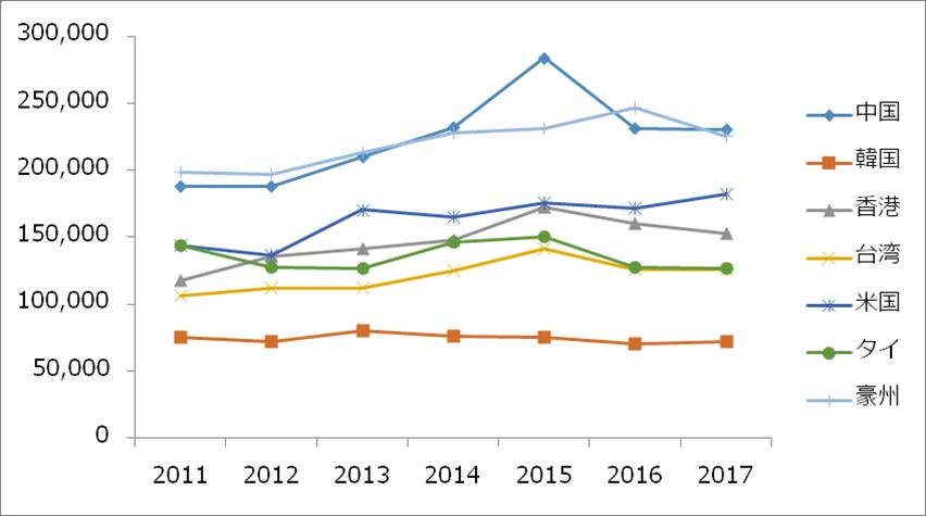 訪日外国人一人当たりの消費額の推移