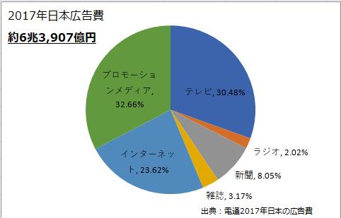 2017年日本広告費の割合