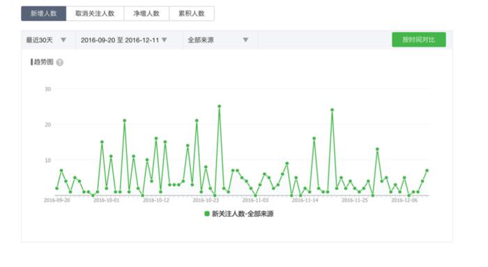 WeChat(ウィーチャット)公式アカウントユーザ数統計