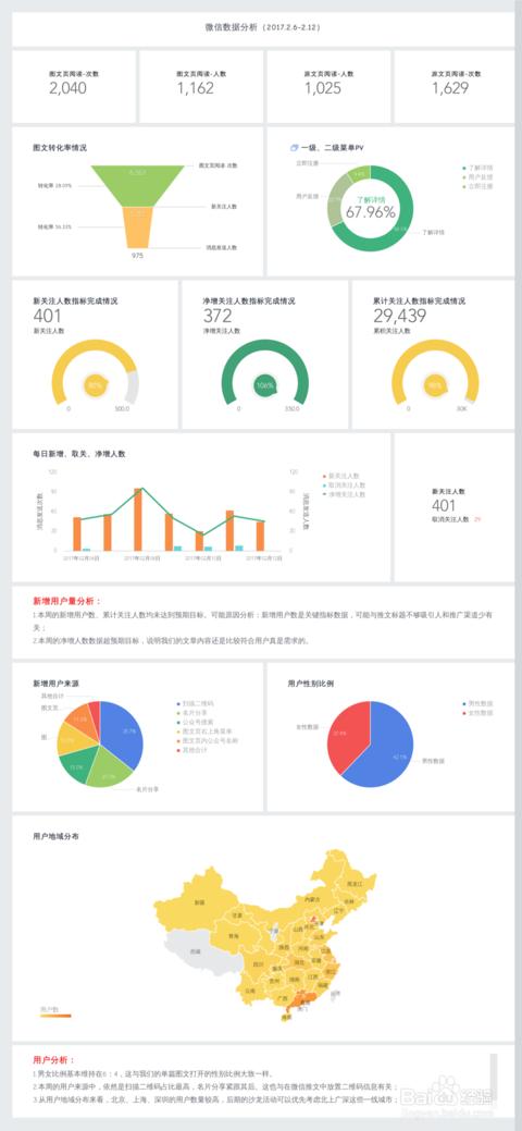 WeChat(ウィーチャット)公式アカウントユーザ関連データ