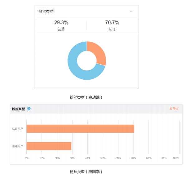 Weibo(ウェイボー)フォロワーの属性データ
