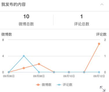 Weibo(ウェイボー)投稿文全体データ