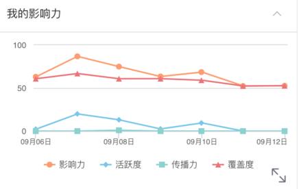 Weibo(ウェイボー)全体リアクション分析