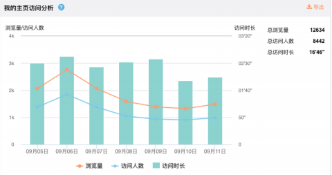Weibo(ウェイボー)ページリアクション分析