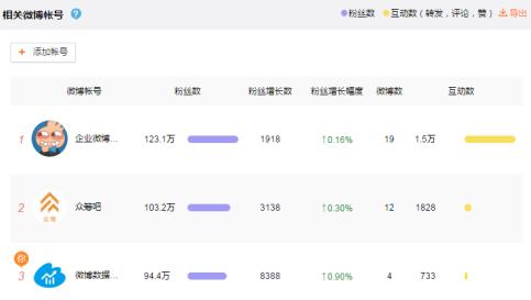 Weibo(ウェイボー)関連アカウント分析