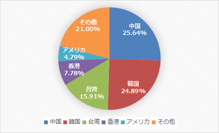 2017年国別訪日外国人旅行者の割合