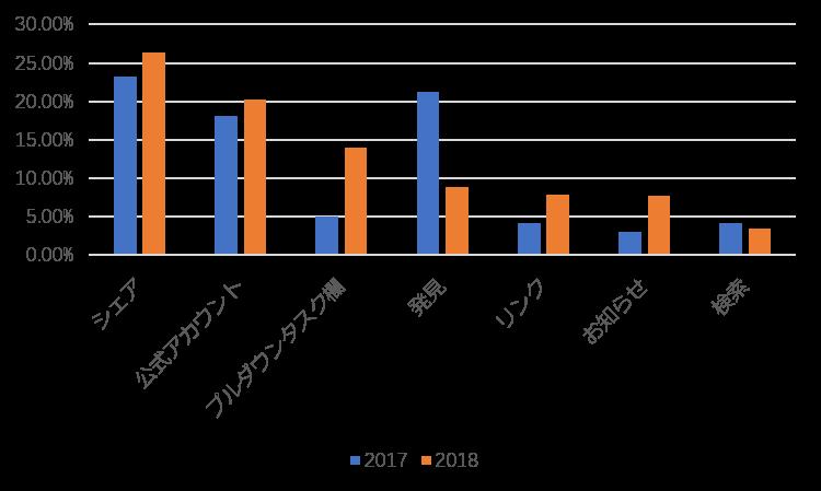WeChatミニプログラム入り口の利用率