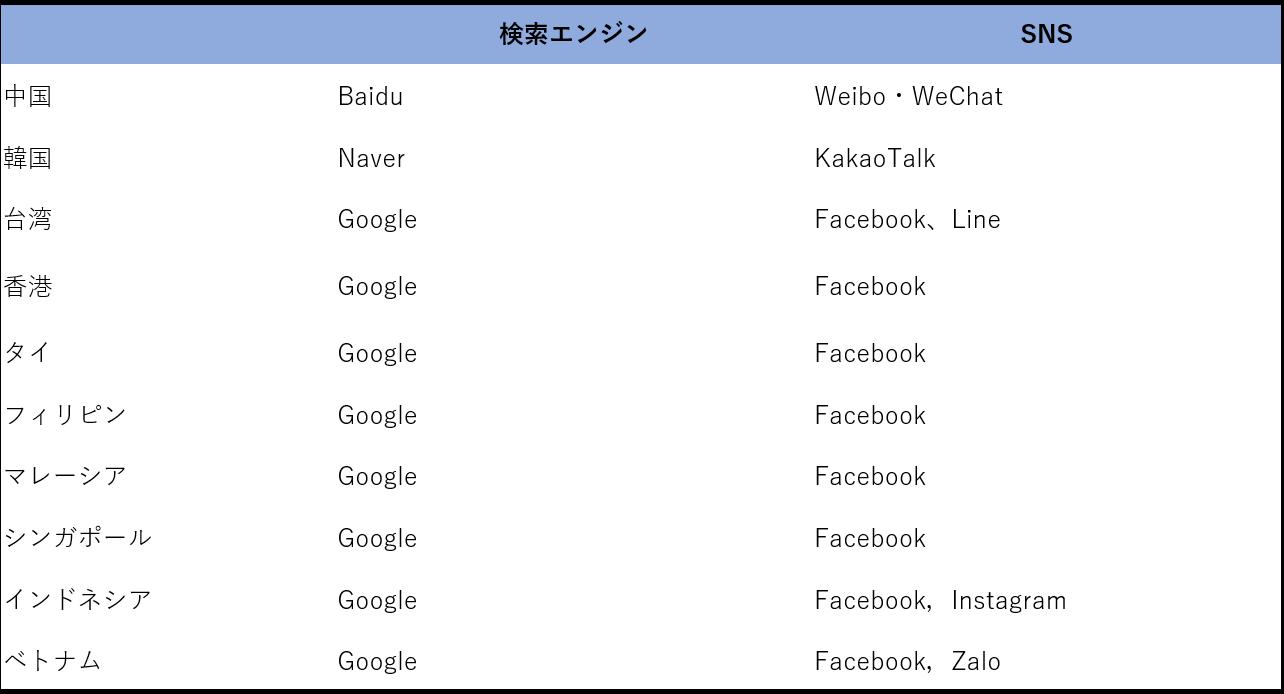 アジア各国・地域の主要メディア