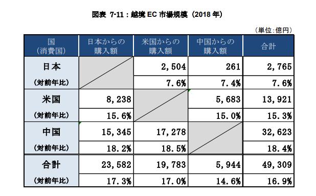 日本、中国、アメリカ三国間2018年越境EC市場規模