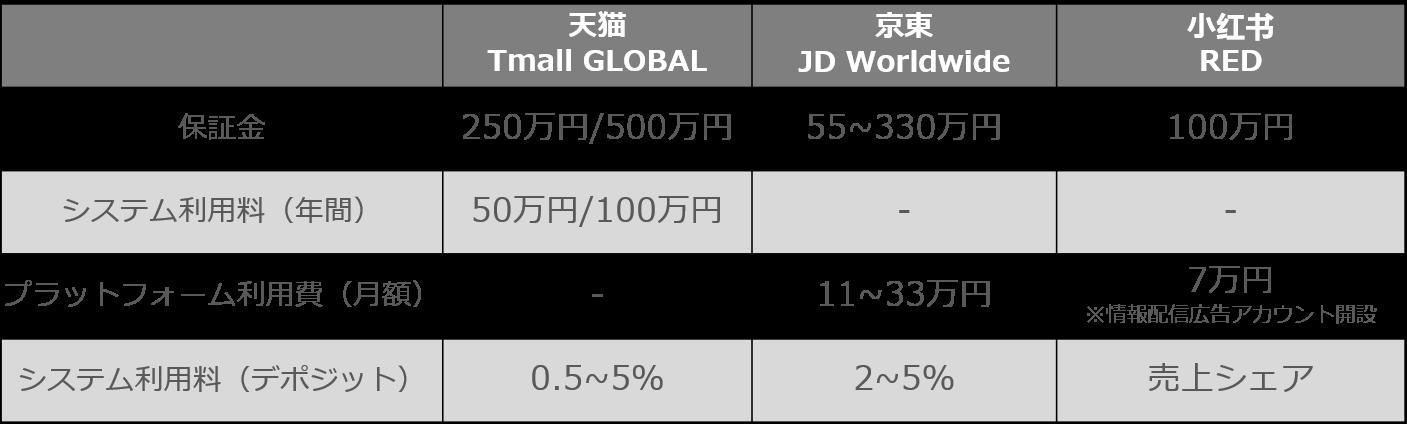 中国大手ECモールの出店費用