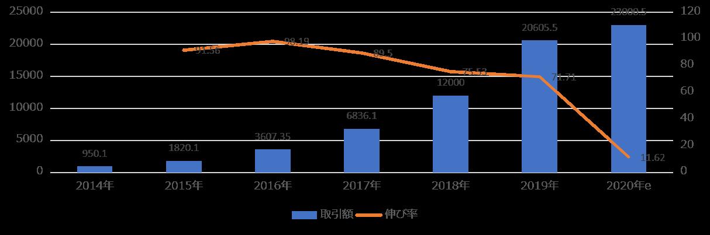 中国ソーシャルECの全体取引規模の推移