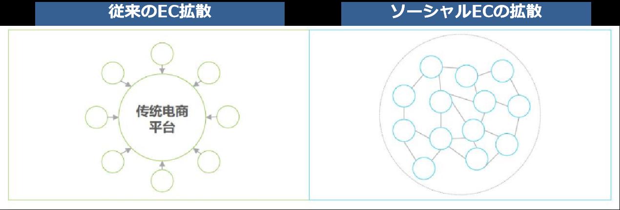 ソーシャルECマーケティングモデル