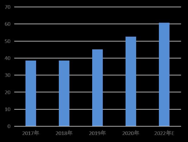 中国輸入越境EC取引額規模