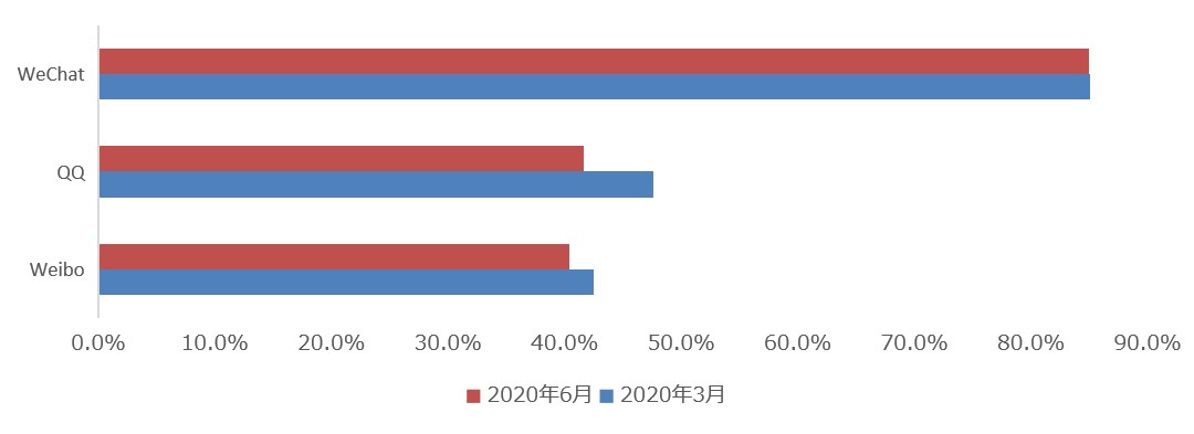中国SNSメディアの利用率